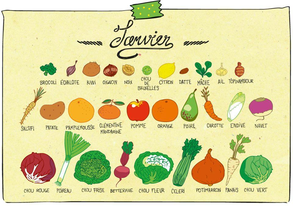 Fruits Et Légumes De Janvier - 1Re Du Niveau Intermédiaire avec En Janvier