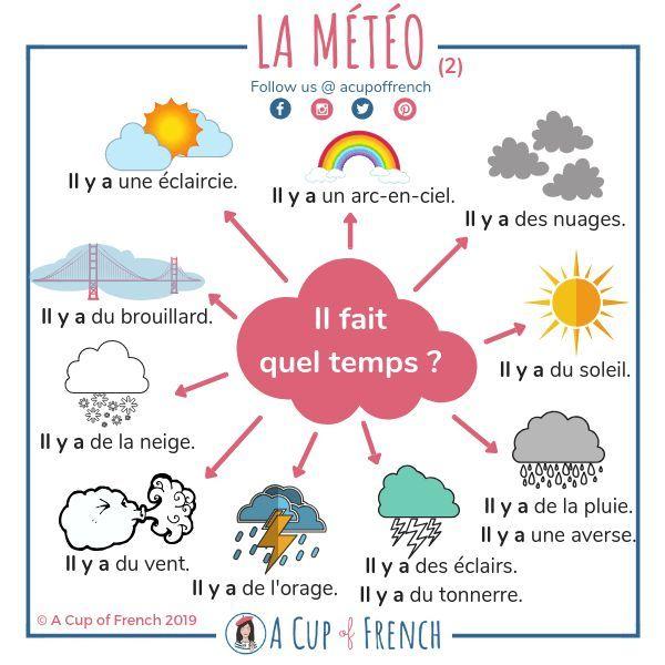Il Fait Quel Temps ? (2) - #Fait #Francaise #Il #Quel # dedans Le Temps Qu Il Fait En Anglais