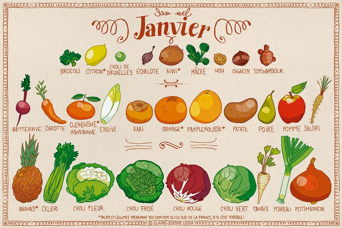 Les Fruits Et Légumes Du Mois De Janvier   Le Flexitarisme dedans Liste De Tous Les Fruits