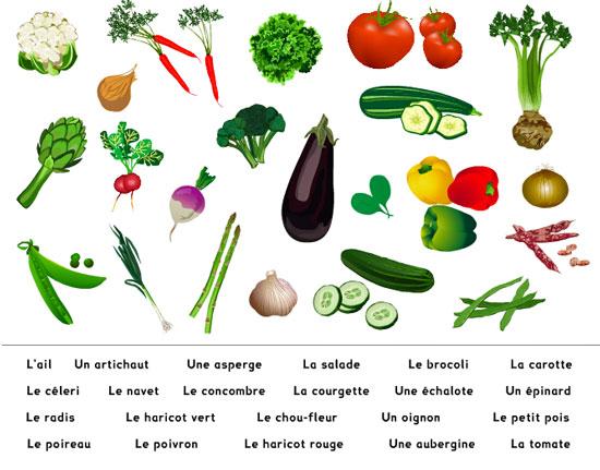 Les Fruits Et Les Légumes :: Le Français pour Liste De Tous Les Fruits
