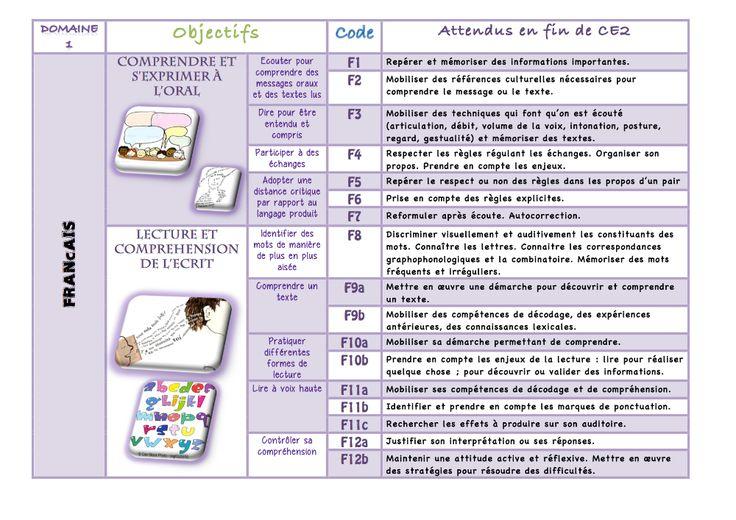 Nouveaux Programmes Cycle 2 Francais   Language concernant Progression Maternelle Eduscol