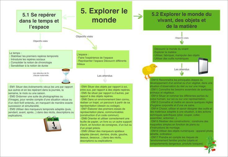 Nouveaux Programmes De Maternelle, Le Temps De La Mise En dedans Progression Maternelle Eduscol