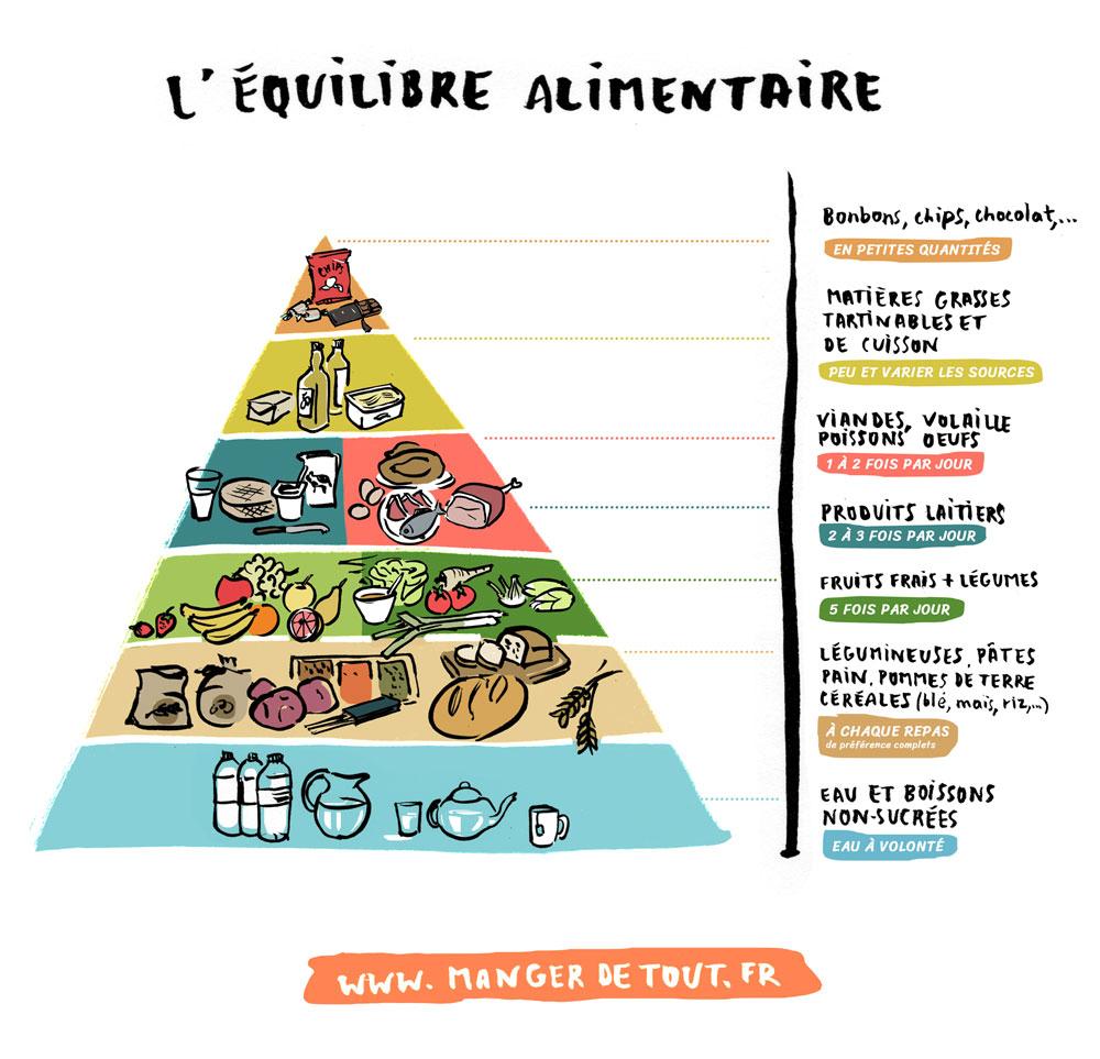 Ou Comment Manger Equilibre - Le Comment Faire concernant Les 7 Familles D Aliments