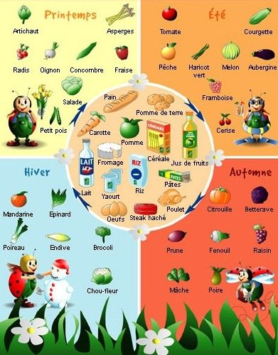 Pin By Lallie On Français   Learn French, French Teaching serapportantà Fruits Et Legumes Vocabulaire