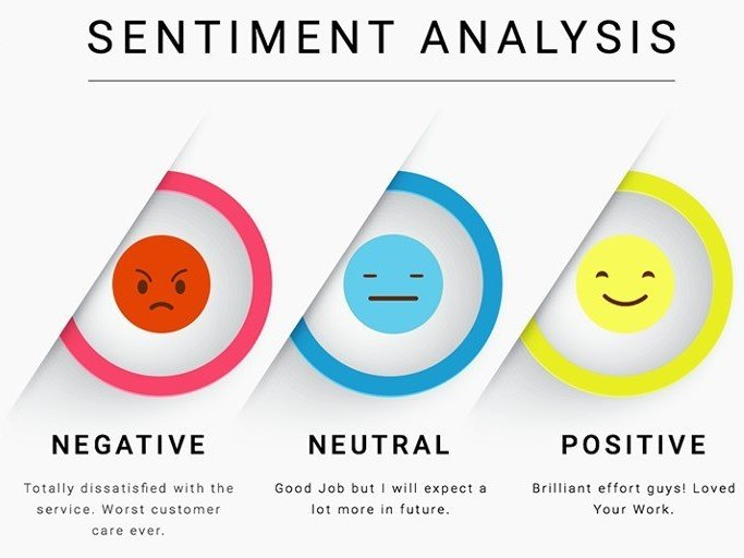 Sentiment Analysis: Types, Tools, And Use Cases - Data intérieur Émotion Sentiment