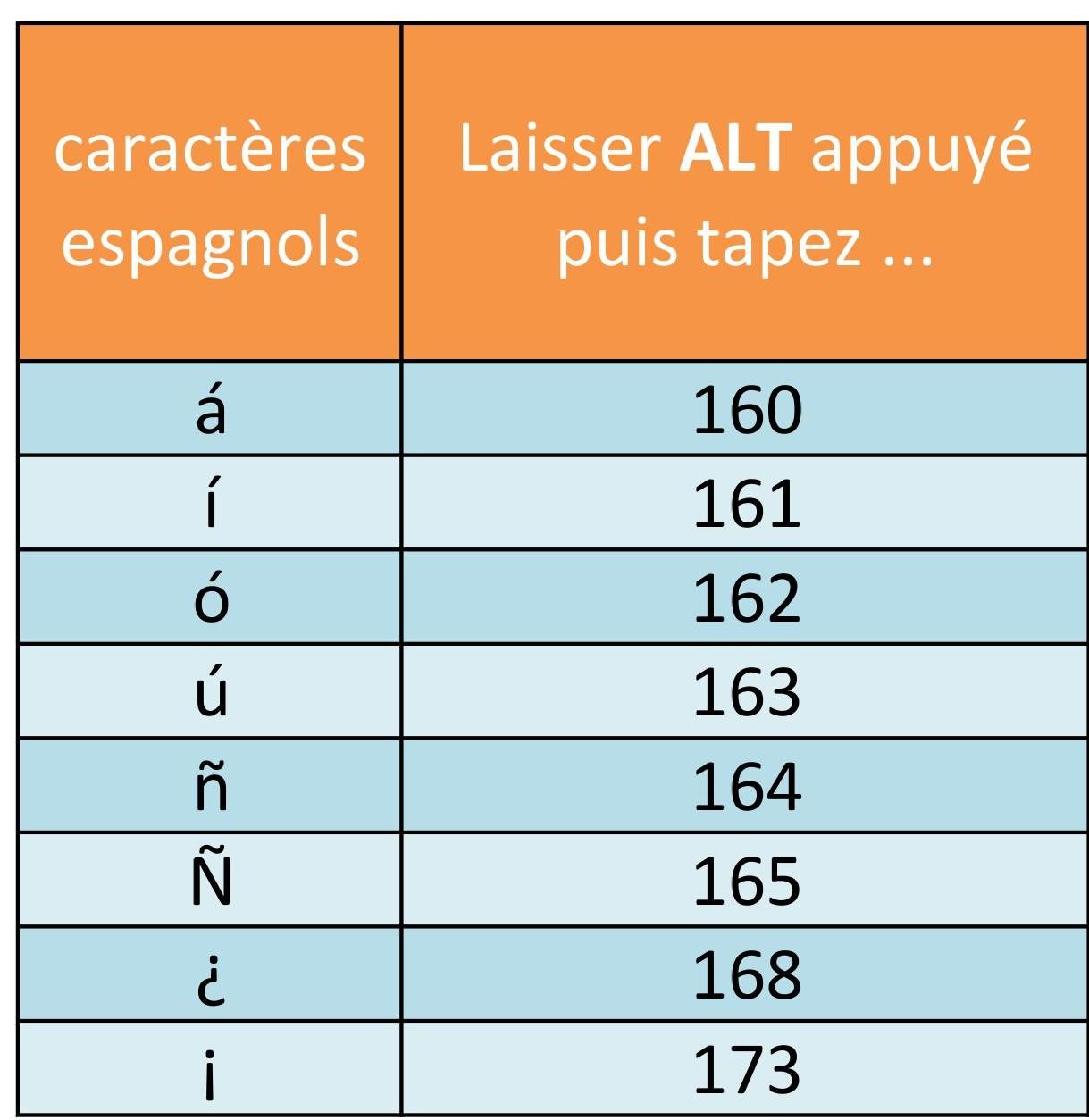 Taper Les Accents Espagnols Sur Son Clavier intérieur Quel Mot Faire Avec Les Lettres